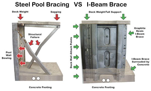 Strongest I-Beam Pool Wall Brace Waukesha